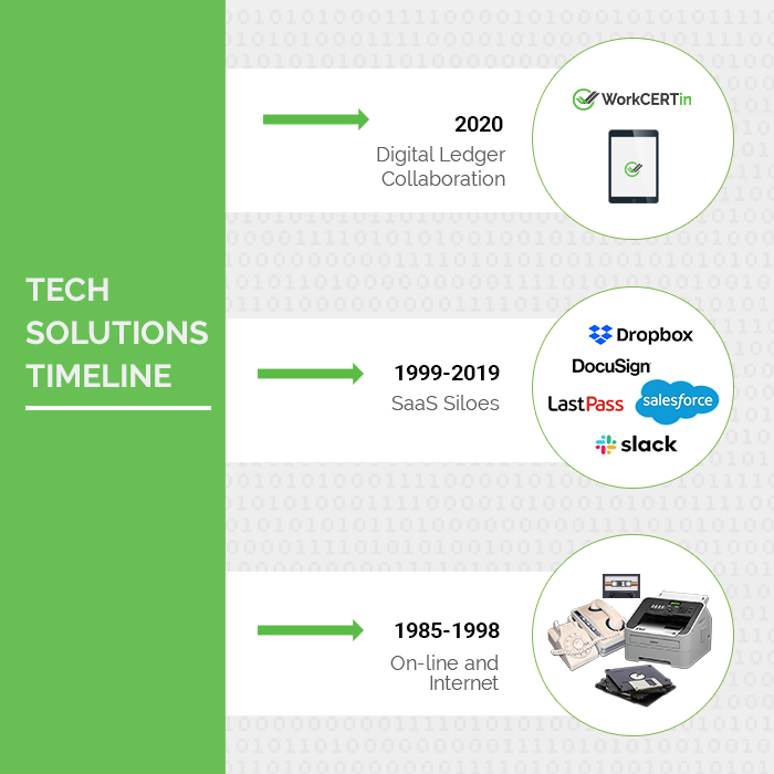 Tech Solution Timeline